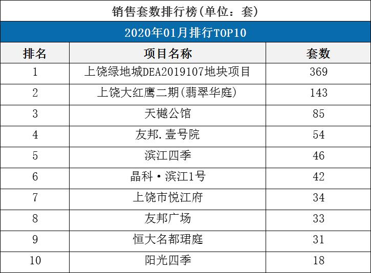 2020房地产销售排行_最新房地产销售排行榜